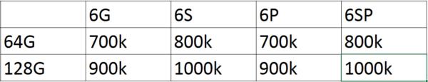 báo giá tăng bộ nhớ trong iphone